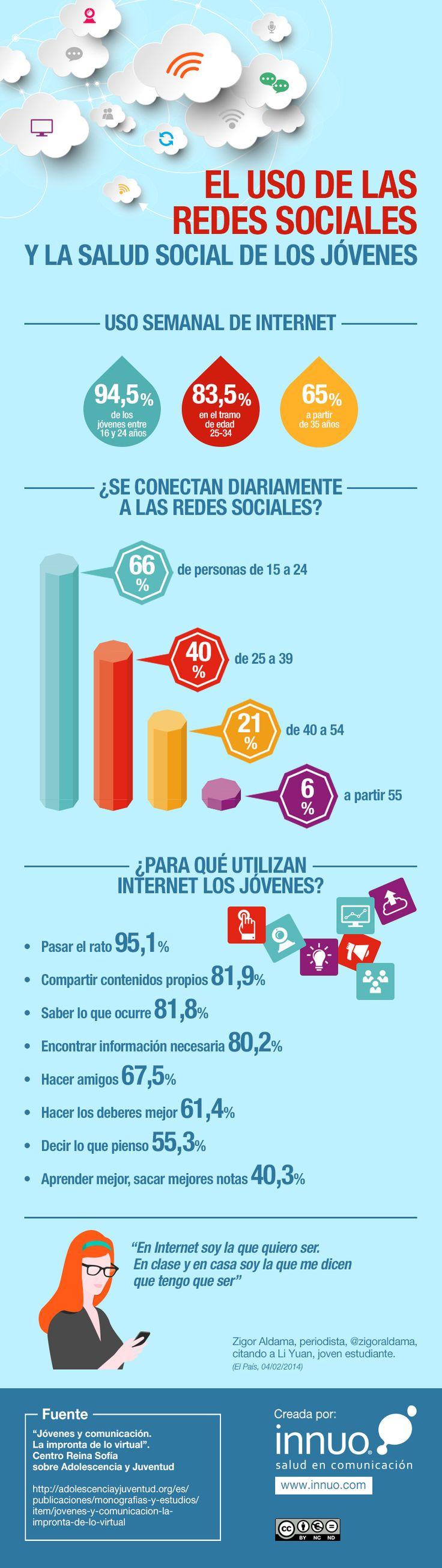 #Infografia El uso de las redes sociales y la salud social de los jóvenes