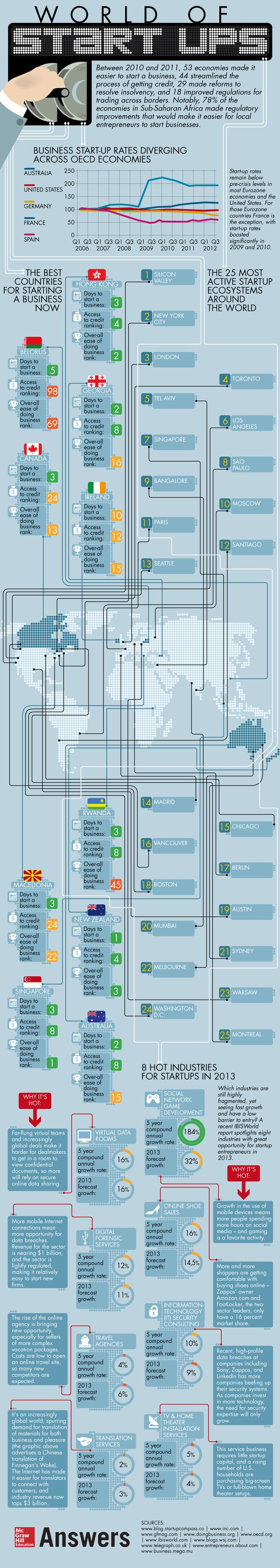 World of Start Ups #infographic