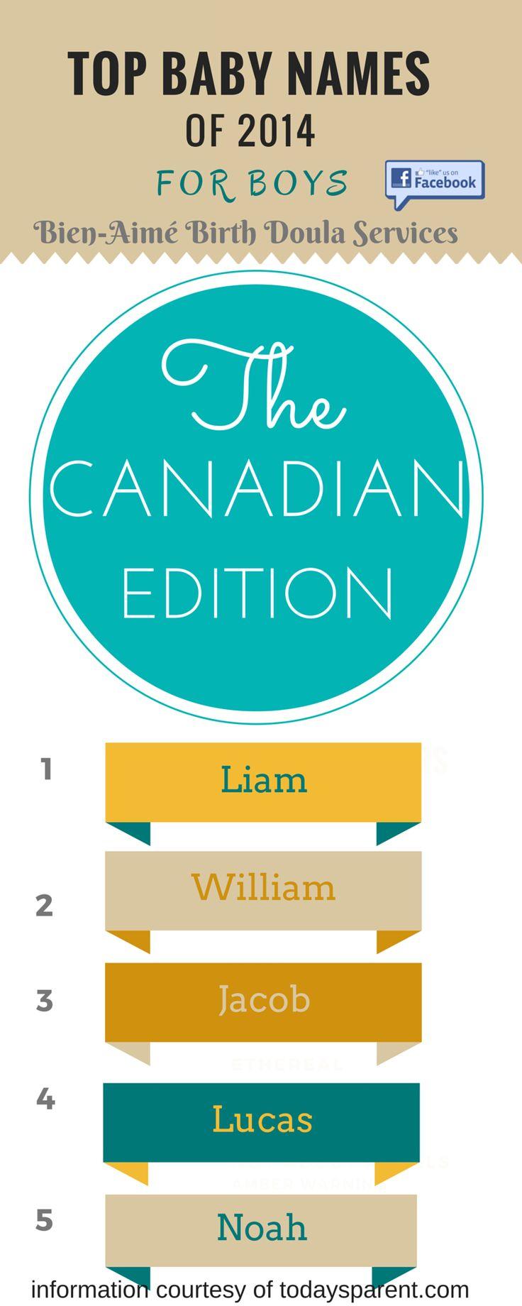 Top 5 Baby Boy Names 2014