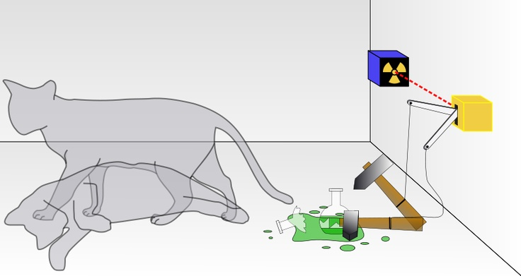 Schrödinger's Cat, a thought experiment (paradox): A cat, along with a flask containing a poison and a radioactive source, is placed in a sealed box. If an internal Geiger counter detects radiation, the flask is shattered, releasing the poison that kills the cat. The Copenhagen interpretation of quantum mechanics implies that after a while, the cat is simultaneously alive and dead. Yet, when we look in the box, we see the cat either alive or dead, not both alive and dead.