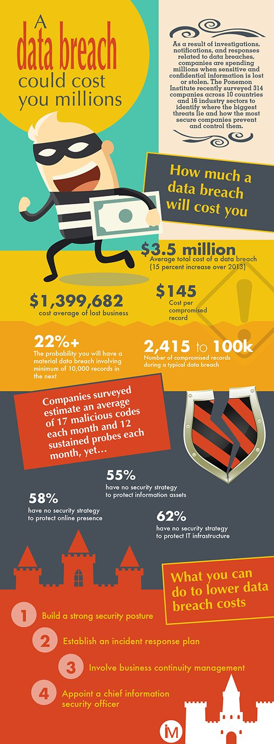 1000 Images About Pci On Pinterest Assessment