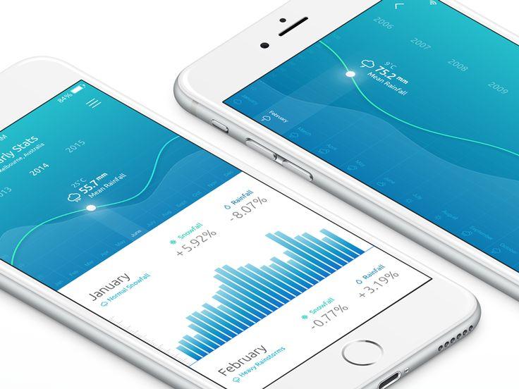 Rainfall App - Stats by Boris Borisov for FourPlus Studio. I wish more apps had such beautiful design.