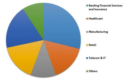 LAMEA Managed Security Services Market Revenue Share by Vertical – 2022 (in %)