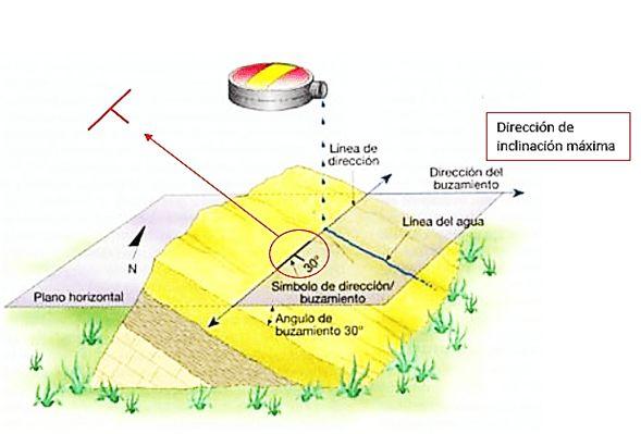 A continuación se muestra los tipos de brújulas más usadas en esta actividad para medición de planos geológicos con brújula. Brújula tipo Silva de carátula movible Brújula tipo Brunton de carátula fija Medición de planos geológicos Lo que se