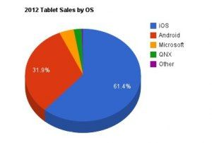 Estimate of tablet sales by OS for 2012 - iOS still has over 60%