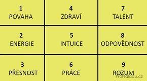 Datum narození a Pythagorův čtverec řeknou o lidské povaze vše   ProNáladu.cz