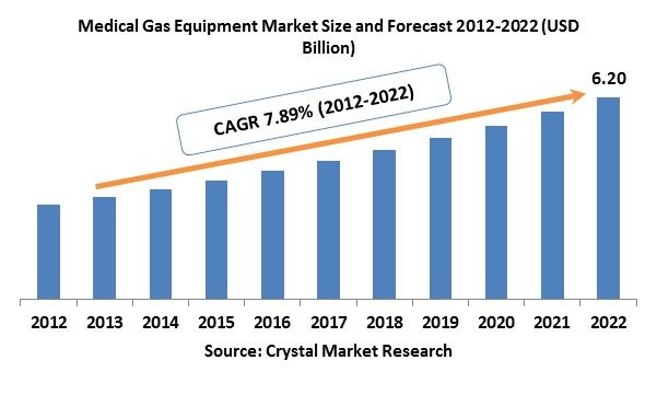 The Medical Gas Equipment Market was worth USD 2.90 billion in the year 2012 and is expected to reach approximately USD 6.20 billion by 2022, while registering itself at a compound annual growth rate (CAGR) of 7.89% during the forecast period.