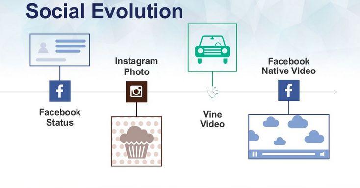 Nei social media, come sappiamo, i contenuti visuali sono quelli che piacciono più agli utenti di ogni nicchia di mercato. Così è più o meno da quando esiste Facebook. Abbiamo imparato ad utilizzare le immagini per comunicare, sia come utenti, sia come aziende, in ogni piattaforma sociale. Sono nati social network caratterizzati proprio da questa [...]