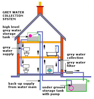 Grey water recycling diagram
