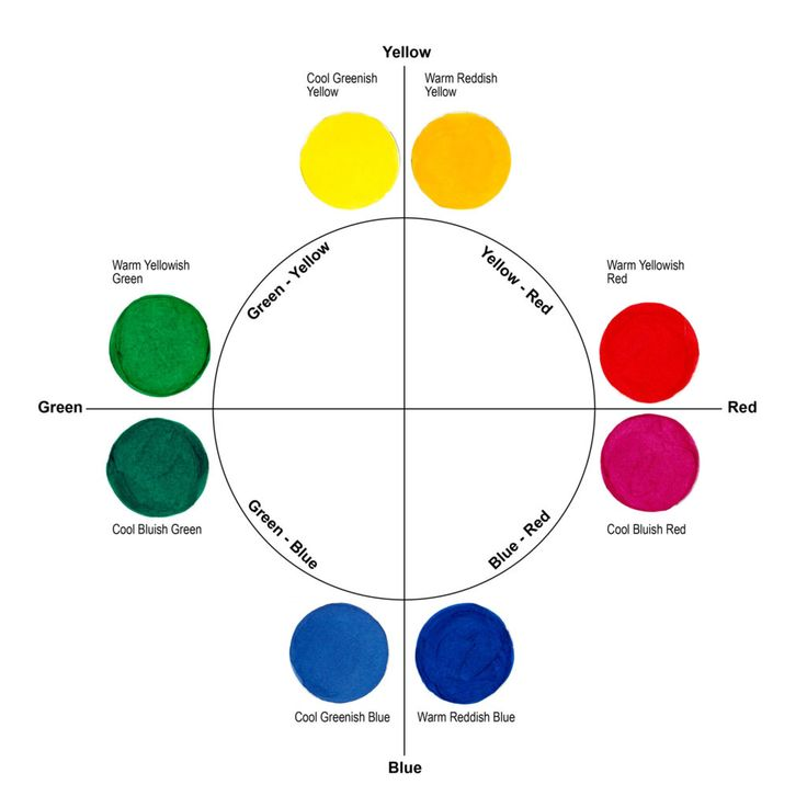 "Figure 1: A ""split primary"" color wheel with warm and cool primary colors forming 4 color quadrants."