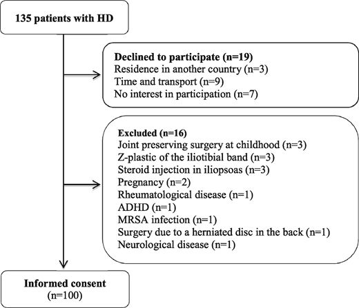 Flowchart of the study process. One hundred consecutive patients with unilateral and bilateral symptoms were included from the Division of Hip Surgery, Department of Orthopedics, Aarhus University Hospital in Denmark from May 2014 to August 2015. Abbreviations: HD, hip dysplasia; ADHD, attention deficit/hyperactivity disorder; MRSA, methicillin-resistant Staphylococcus aureus.