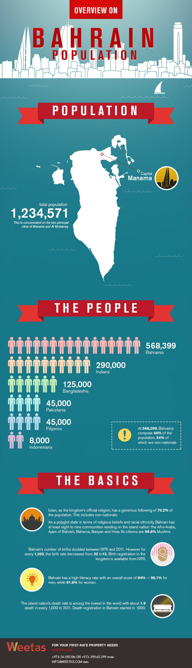 Overview on #Bahrain #Population   Bahrain is an island which is located in the Persian #Gulf and Bahrain Population consist of total number of 1,234,571 https://blog.weetas.com/overview-bahrain-population-infographic/
