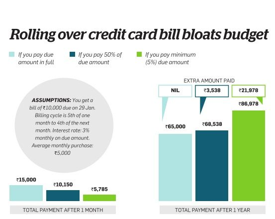 credit card debt history