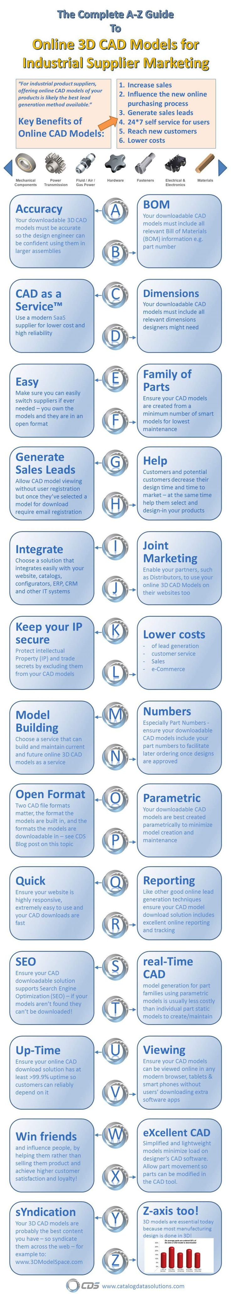 3d cad residential water meter model - Infographic The Complete A Z Guide To Online Cad Models For Industrial Supplier Digital Marketing