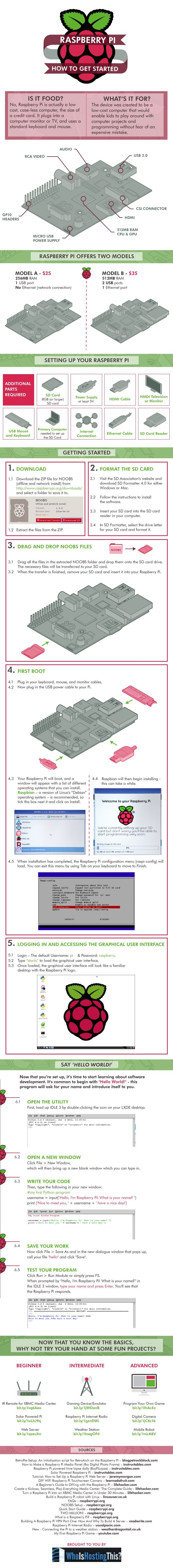 Raspberry Pi: How To Get Started   #Technology | #Infographic repinned by @Piktochart | Create yours at www.piktochart.com