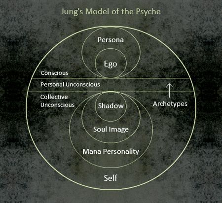The Lucid Movement - The Psychology of Carl Gustav Jung