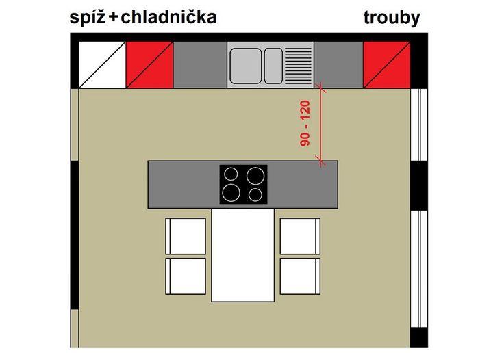 Tvary sestav: sestava ve dvou řadách umožňuje snadný přístup ke všem skříňkám a spotřebičům (červeně vyznačeny vestavné spotřebiče, bíle úložné skříně); ostrůvek dovoluje stát při vaření čelem do obytného prostoru.