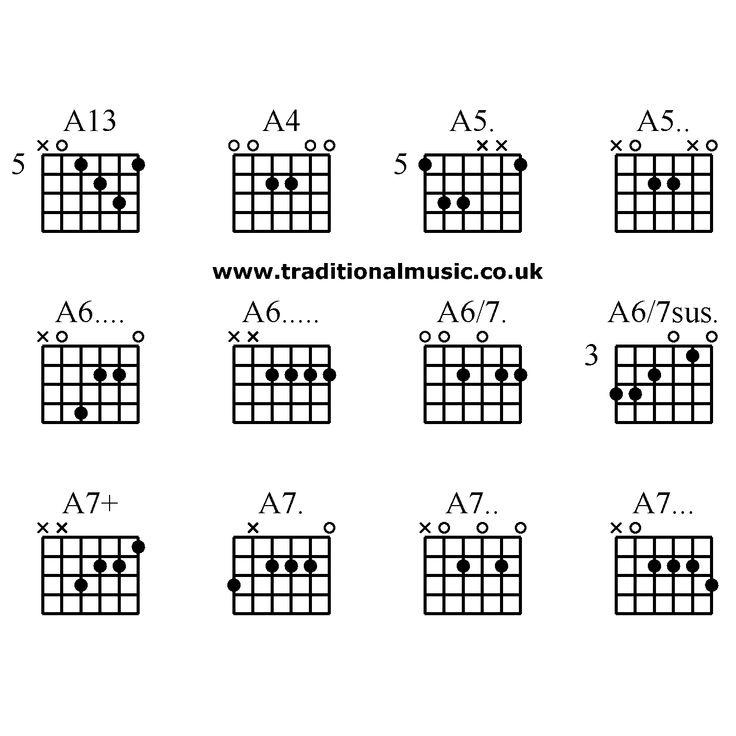 Advanced guitar chords: A13 A4 A5. A5.. A6.... A6..... A6