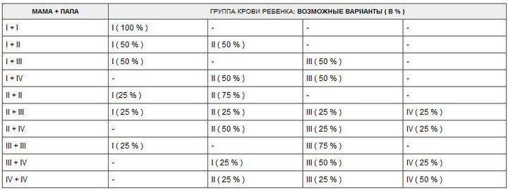 Таблица для определении группы крови ребенка