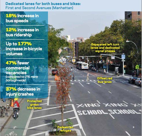 More proof that bike lanes boost business : TreeHugger