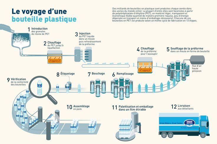 Le voyage d'une bouteille plastique - livre promotionnel - Nestlé/Gallimard