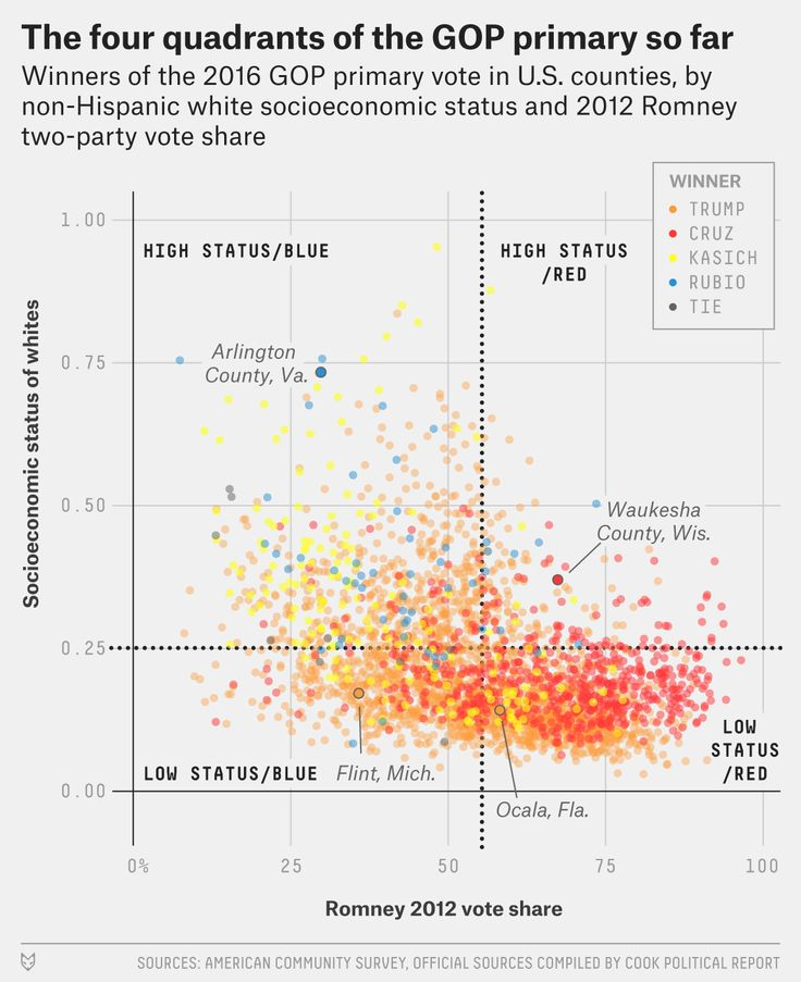 Good analysis of winners of the 2016 GOP primary. Article also pairs the chart with remaining delegates. Looks good for Trump.