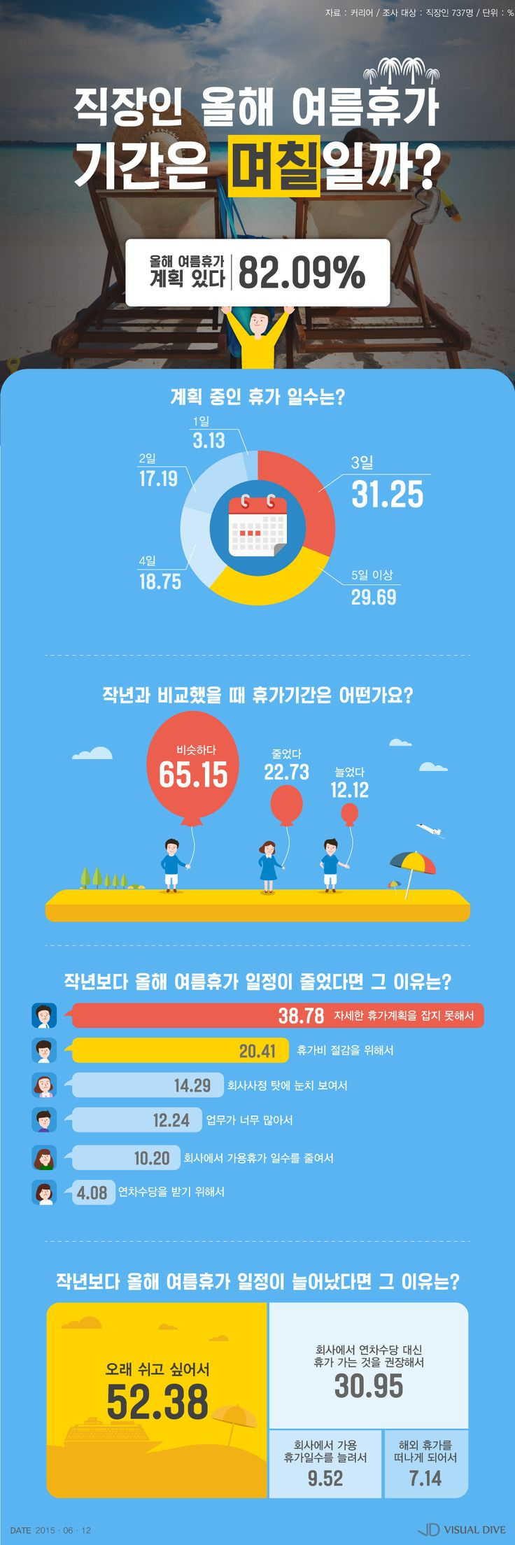 올해 직장인 여름휴가 일수는 몇 일? [인포그래픽] #Summer_holiday / #Infographic ⓒ 비주얼다이브 무단 복사·전재·재배포 금지