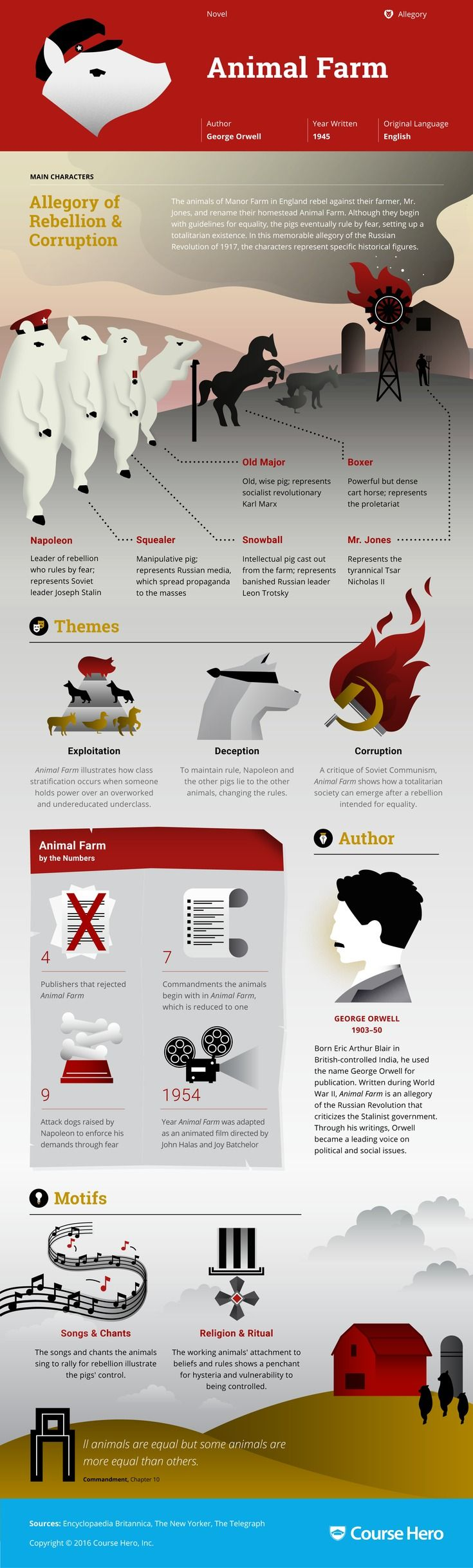 best images about animal farm orwell king this coursehero infographic on animal farm is both visually stunning and informative