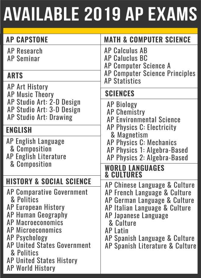 10 Things You Need To Know About The Ap Exams Ap Exams Ap