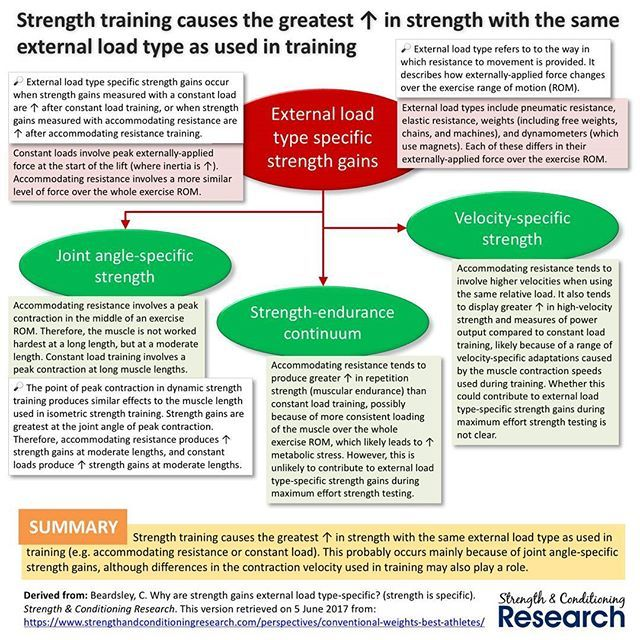 External load type refers to to the way in which resistance to movement is provided. It describes how externally-applied force changes over the exercise range of motion (ROM). Two very common types of external load are 1️⃣ conventional weight, which is a constant load, and 2️⃣ accommodating resistance, which is a variable load.  Accommodating resistance involves a peak contraction in the middle of an exercise ROM. Therefore, the muscle is not worked hardest at a long length, but at a…