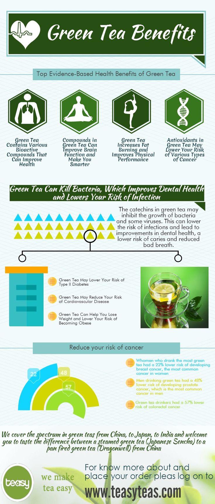 Green Tea Benefits Infographic