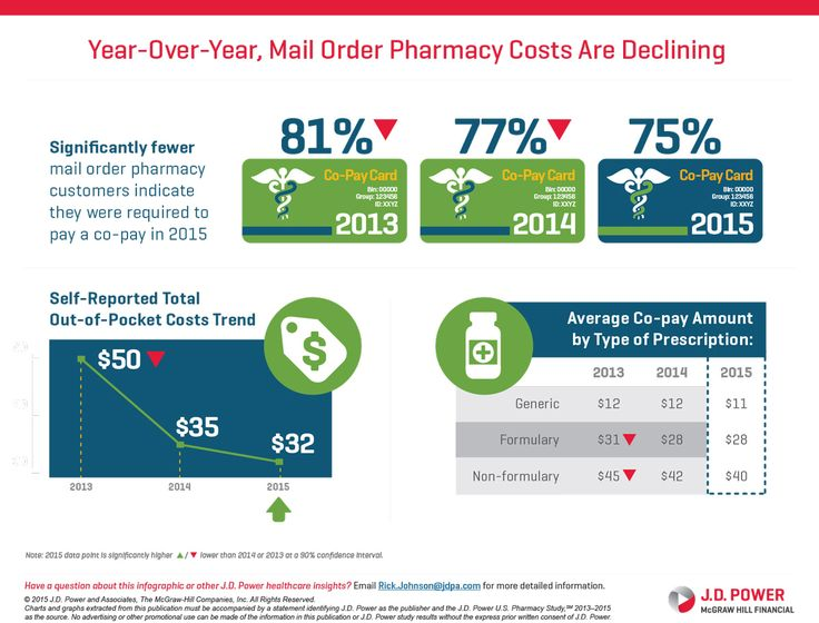 Mailorder Pharmacy Insights