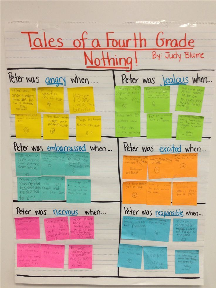 Culminating Activity For Tales Of A Fourth Grade Nothing