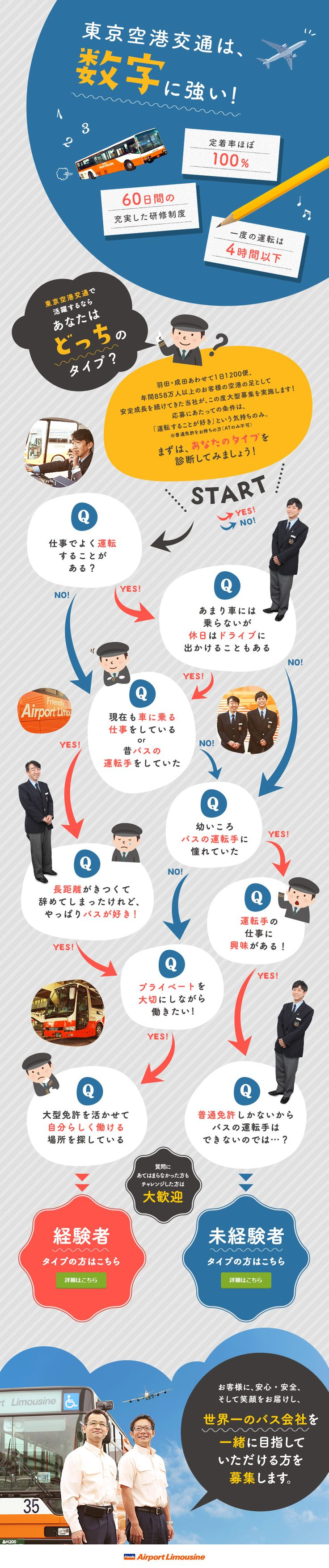東京空港交通株式会社(Friendly Airport Limousine)/普通免許があれば挑戦できる!リムジンバス乗務員/充実した研修・ゆとりあるシフト・60年以上の安定企業の求人・求人情報ならDODA(デューダ)。仕事内容など詳しい採用情報や職場の雰囲気が伝わる情報が満載。