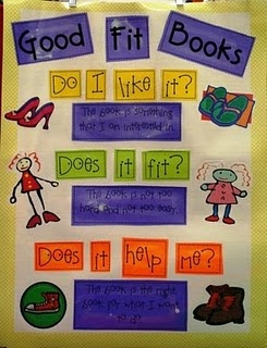 Anchor chart: Good fit books: Good Fit Books, Language Art, Anchor Charts, Books Posters, Chalk Talk, Just Rights Books, Kindergarten Blogs, Readers Workshop, Anchors Charts