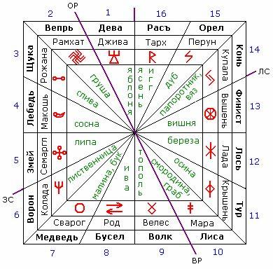 Картинки по запросу славянские символы