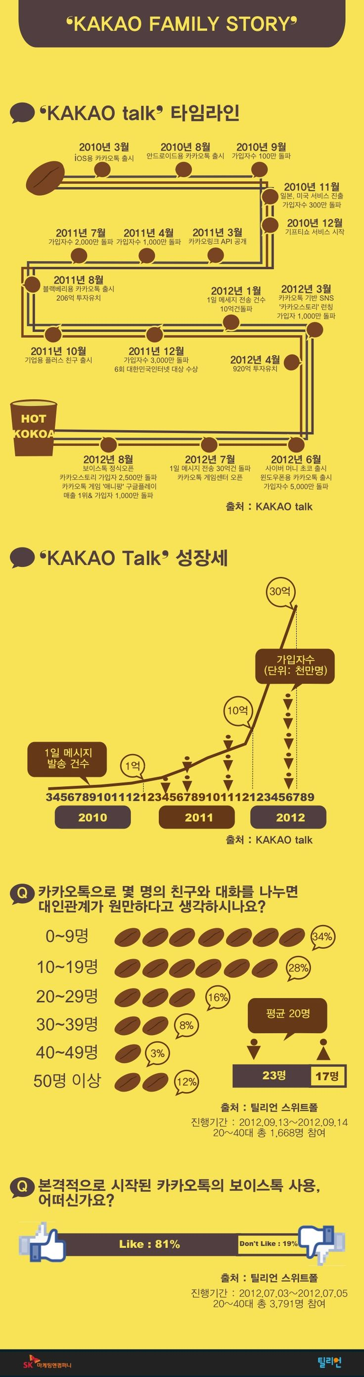 KAKAO Talk Family story