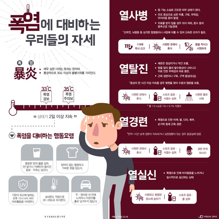 열사병·열탈진… 폭염에 대처하는 건강 상식 [인포그래픽] #fever / #Infographic ⓒ 비주얼다이브 무단 복사·전재·재배포 금지