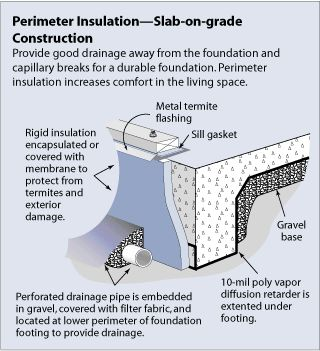 perimeter insulation - slab-on-grade construction | Wall ...