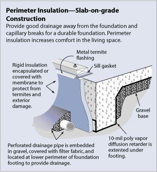 Perimeter Insulation Slab On Grade Construction Wall