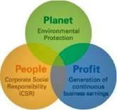 Triple bottom Line en Responsabilidad Social Corporativa
