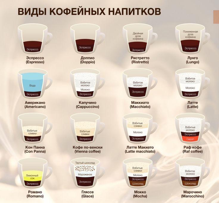новые виды кофе и способы приготовления картинки більшість них заготовляють
