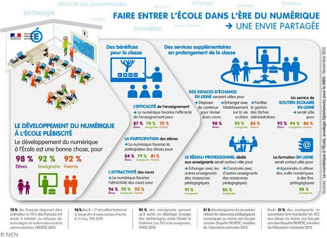 Faire entrer l'École dans l'ère du numérique. Présentation de la stratégie pour le numérique à l'École.  Plus d'info sur : www.education.gouv.fr/EcoleNumerique