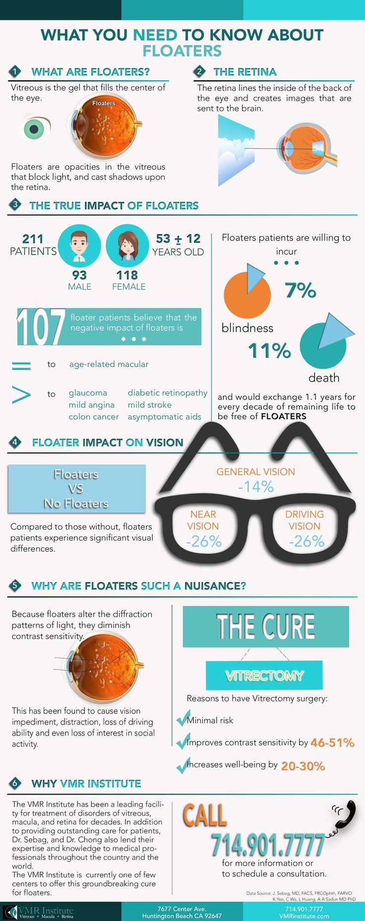 29 best Retina images on Pinterest | Eye facts, Human eye and Eyes