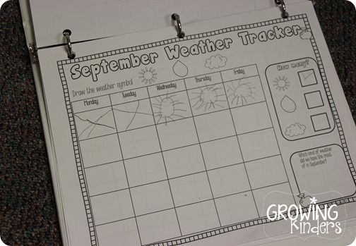 Daily weather tracker will be beneficial for the students to see how weather can change day to day. Eventually they could compare the weather of different months to each other as well. The daily tracker would also be good to use to create graphs that compare the weather, (TJ)