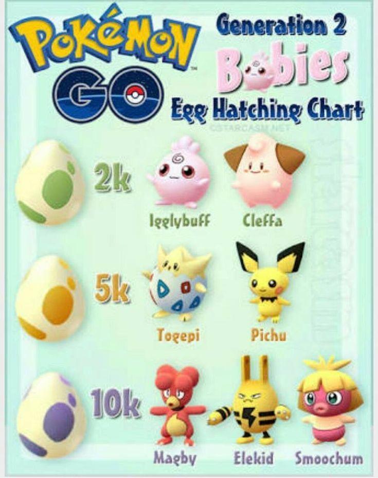 Pokemon Go Gen 2 babies egg hatching chart