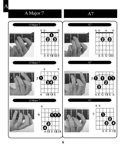 Learn Guitar Chords : Determination, Charts and Guitar chords