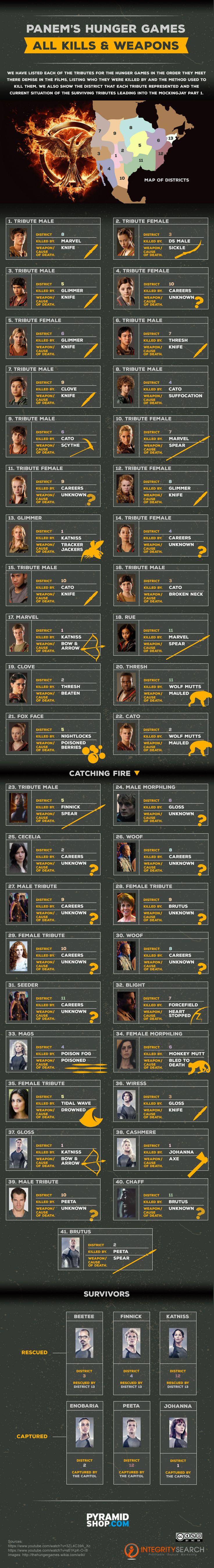 HUNGER GAMES: ALL KILLS AND WEAPONS USED [INFOGRAPHIC] #HUNGERGAMES #INFOGRAPHIC