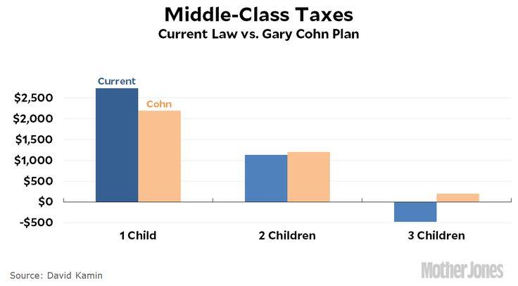 Trump Advisor Accidentally Raises Middle-Class Taxes | Mother Jones