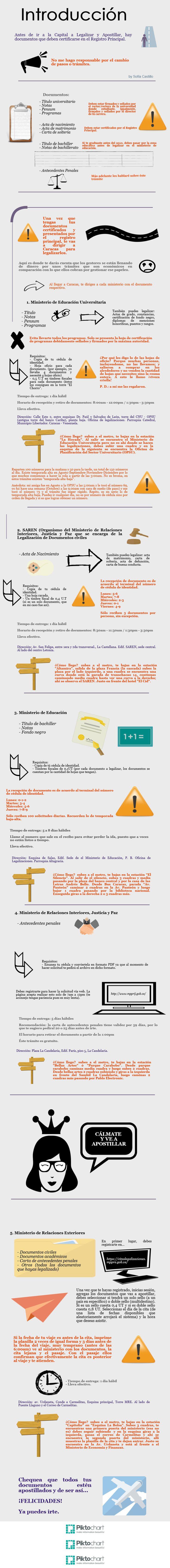 Venezuela / Tramites de Documentos para emigrar. Apostillar Documentos. #Venezuela